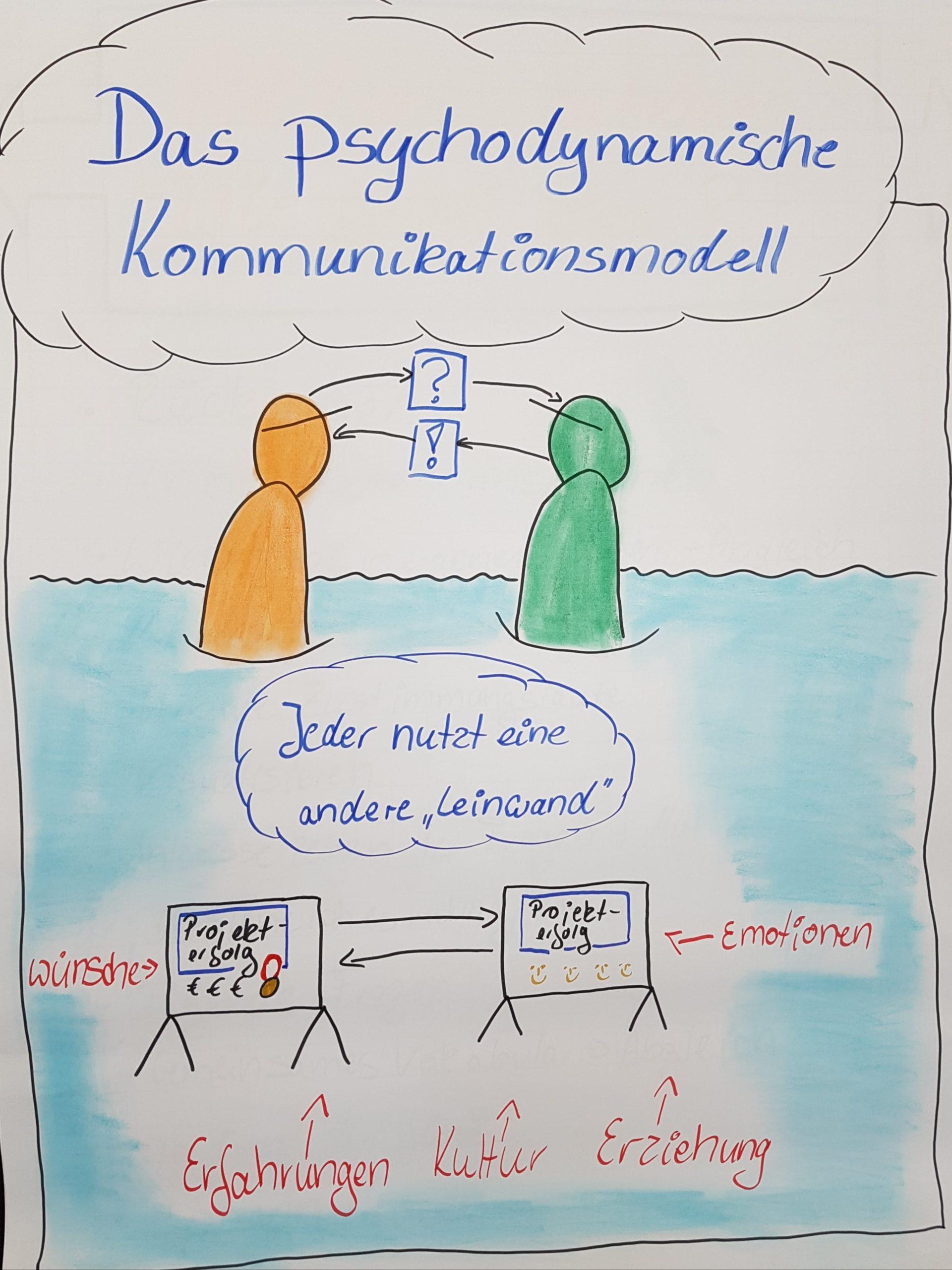 Handgezeichnete Figuren als Symbole für die Wege der Kommunikation und deren Einflußfaktoren